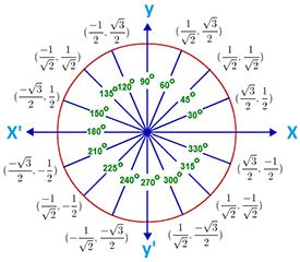 دایره ی مثلثاتی